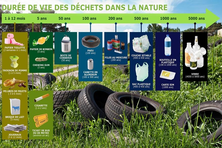 Duree de vie des dechets dans la nature
