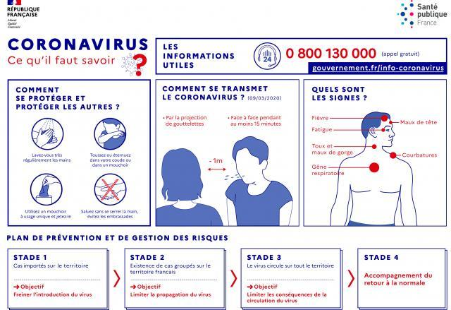 Infographie coronavirus a4